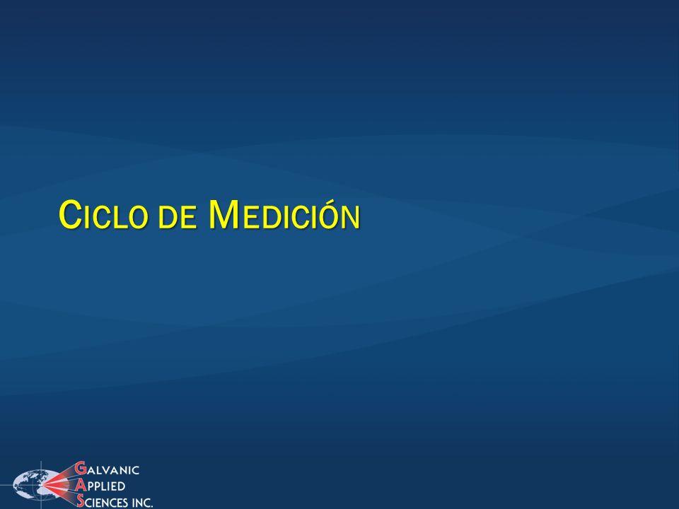 Ciclo de Medición