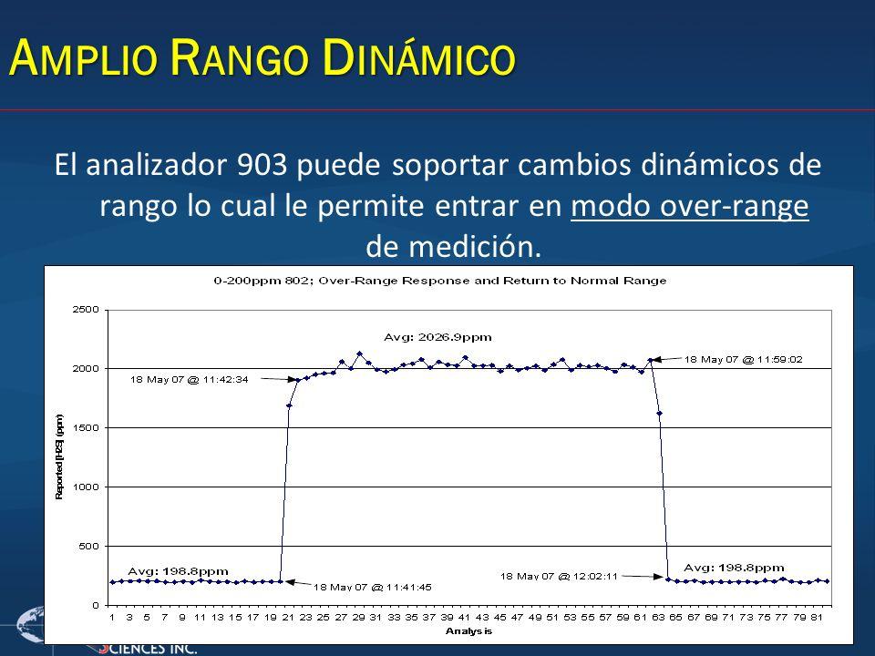 Amplio Rango Dinámico El analizador 903 puede soportar cambios dinámicos de rango lo cual le permite entrar en modo over-range de medición.