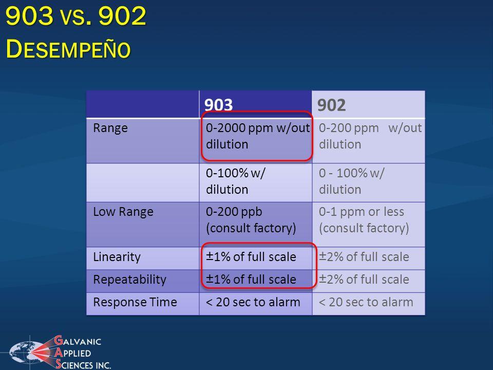 903 vs. 902 Desempeño 903 902 Range 0-2000 ppm w/out dilution