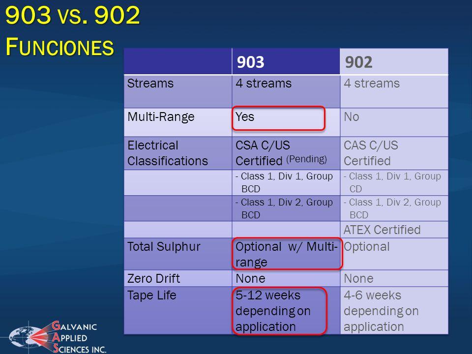 903 vs. 902 Funciones 903 902 Streams 4 streams Multi-Range Yes No