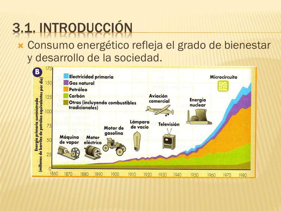 3.1. introducciónConsumo energético refleja el grado de bienestar y desarrollo de la sociedad.