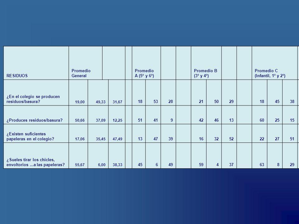 Promedio C (Infantil, 1º y 2º)
