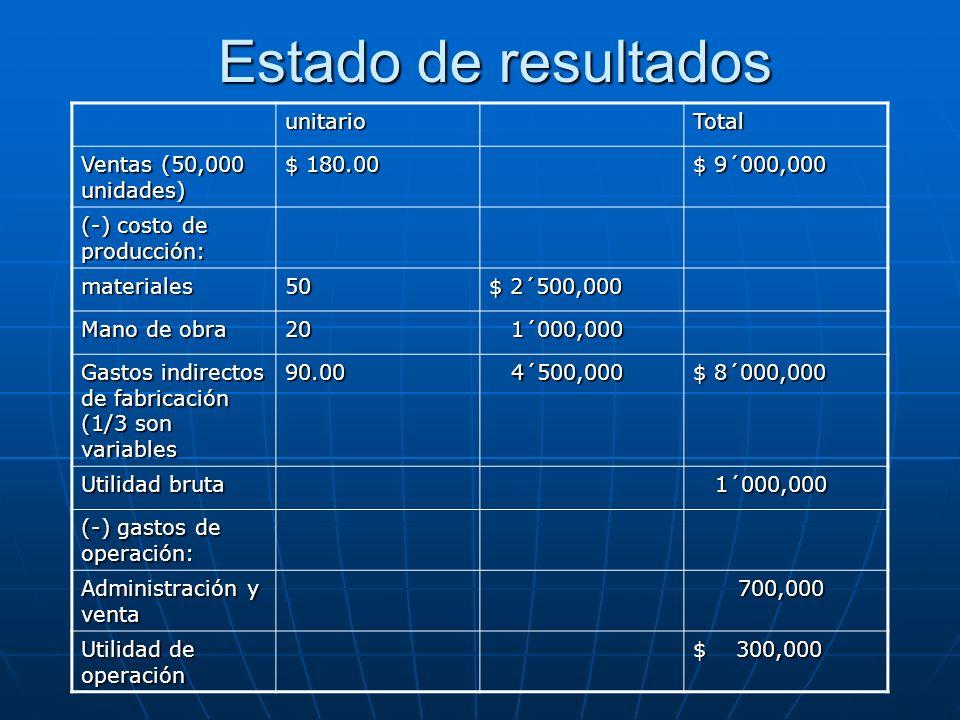 Estado de resultados unitario Total Ventas (50,000 unidades) $ 180.00