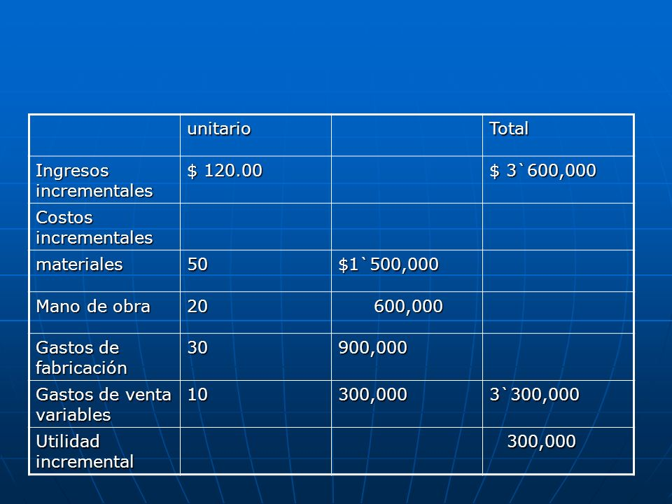 unitario Total. Ingresos incrementales. $ 120.00. $ 3`600,000. Costos incrementales. materiales.