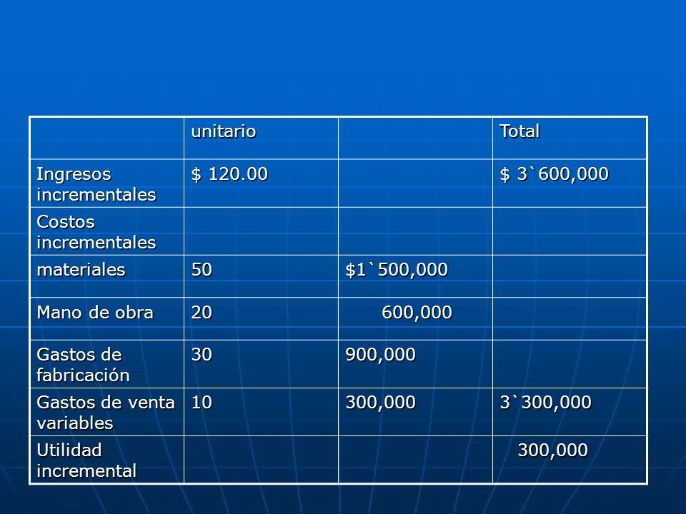 unitarioTotal. Ingresos incrementales. $ 120.00. $ 3`600,000. Costos incrementales. materiales. 50.