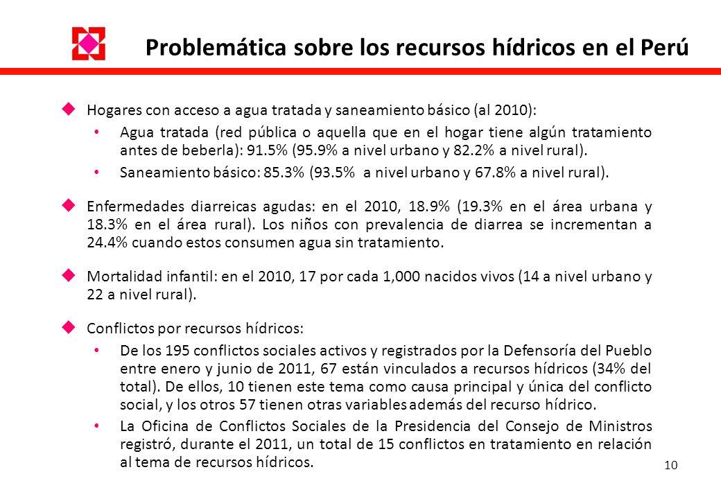Problemática sobre los recursos hídricos en el Perú