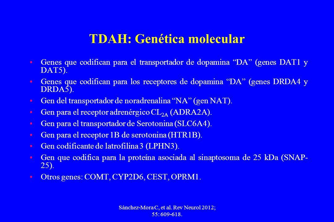 TDAH: Genética molecular