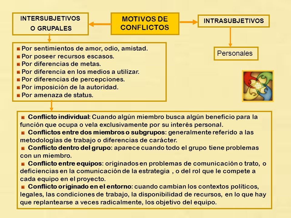 MOTIVOS DE CONFLICTOS Personales INTERSUBJETIVOS INTRASUBJETIVOS