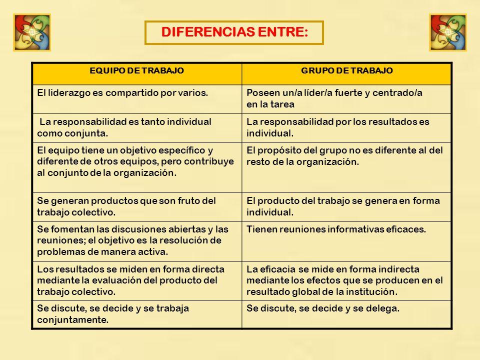 DIFERENCIAS ENTRE: El liderazgo es compartido por varios.
