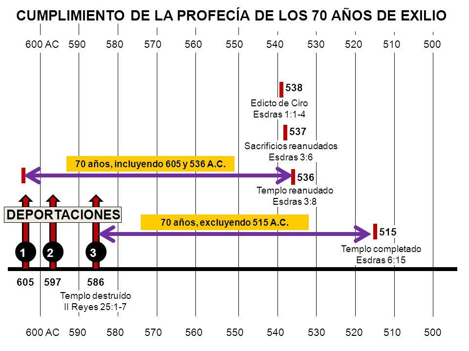 CUMPLIMIENTO DE LA PROFECÍA DE LOS 70 AÑOS DE EXILIO