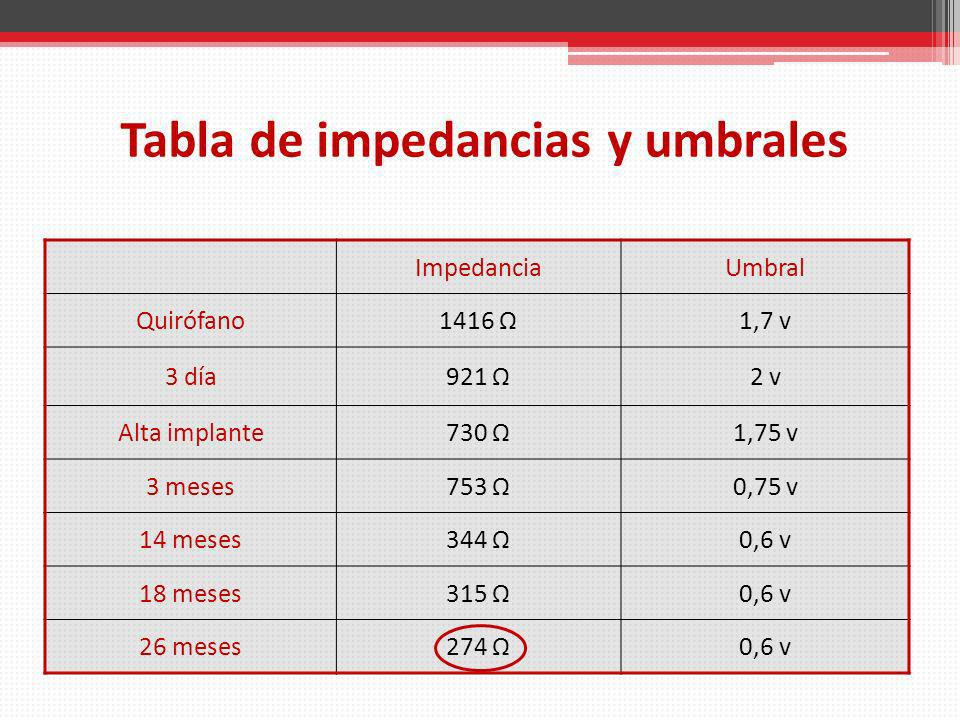 Tabla de impedancias y umbrales