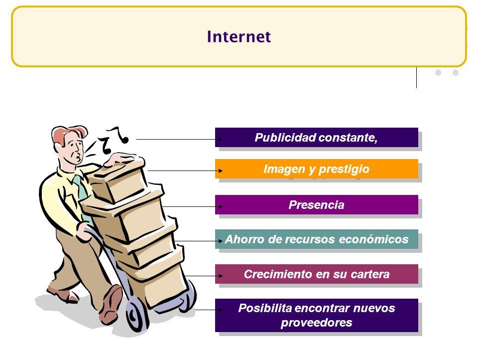 Internet Publicidad constante, Imagen y prestigio Presencia