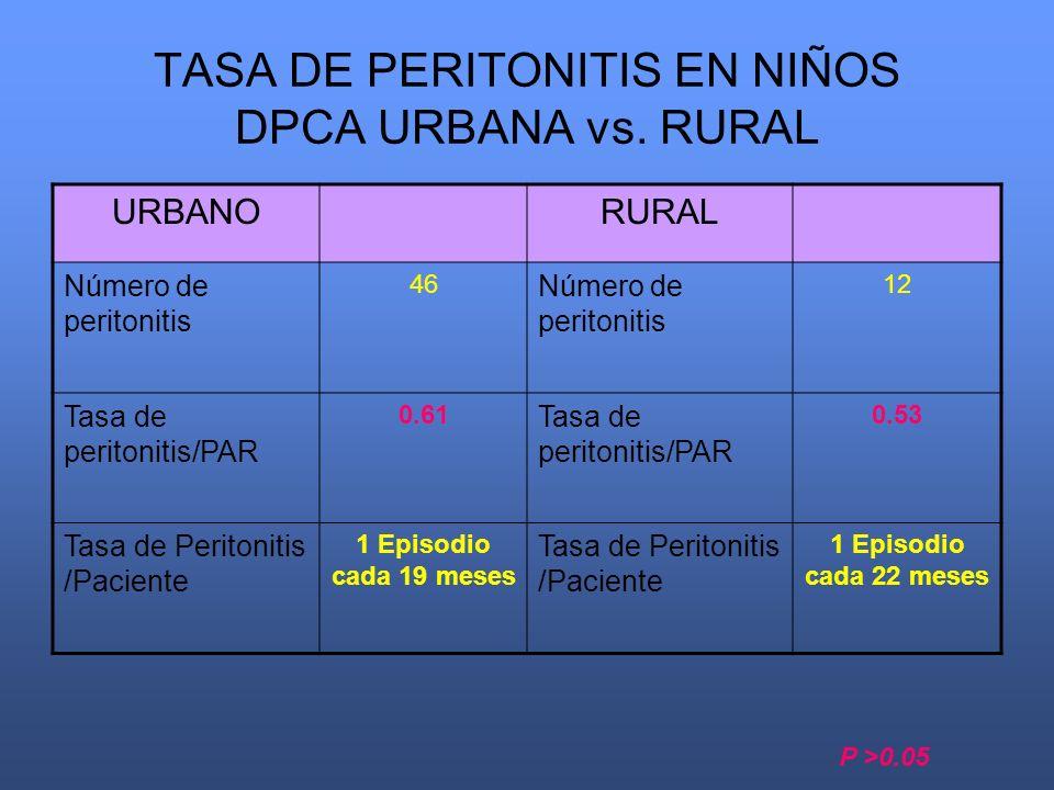 TASA DE PERITONITIS EN NIÑOS DPCA URBANA vs. RURAL