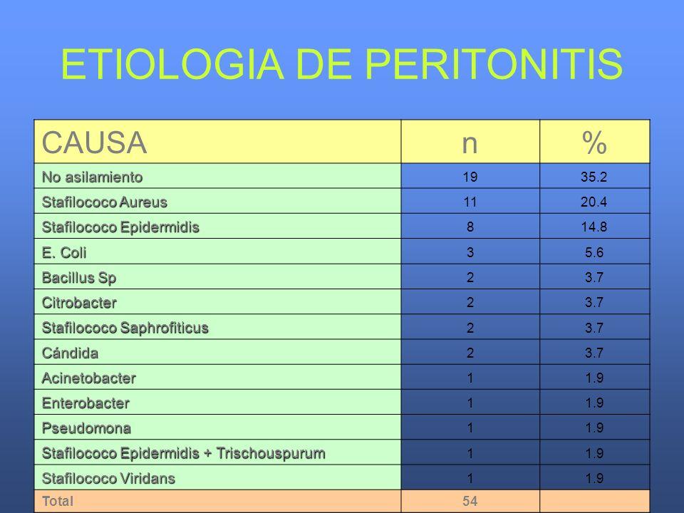 ETIOLOGIA DE PERITONITIS