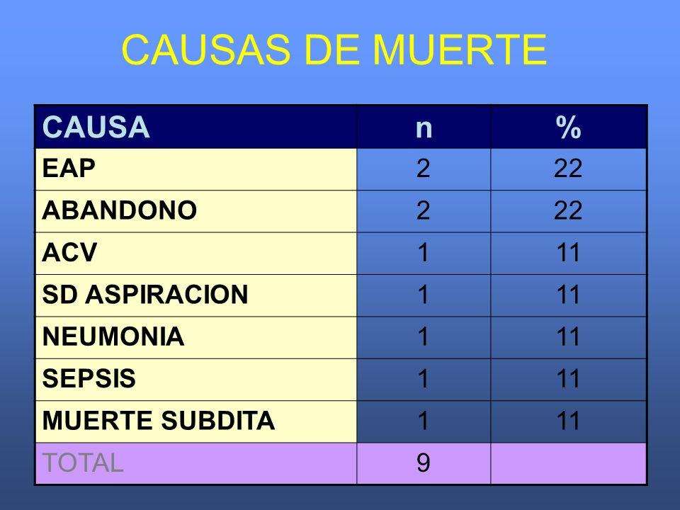 CAUSAS DE MUERTE CAUSA n % EAP 2 22 ABANDONO ACV 1 11 SD ASPIRACION