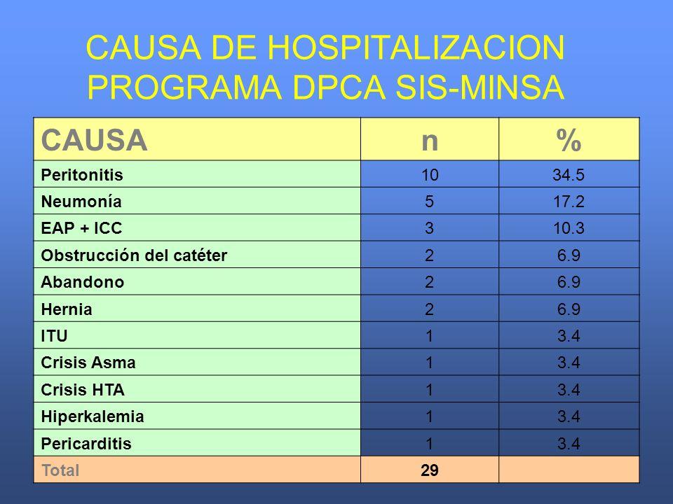 CAUSA DE HOSPITALIZACION PROGRAMA DPCA SIS-MINSA