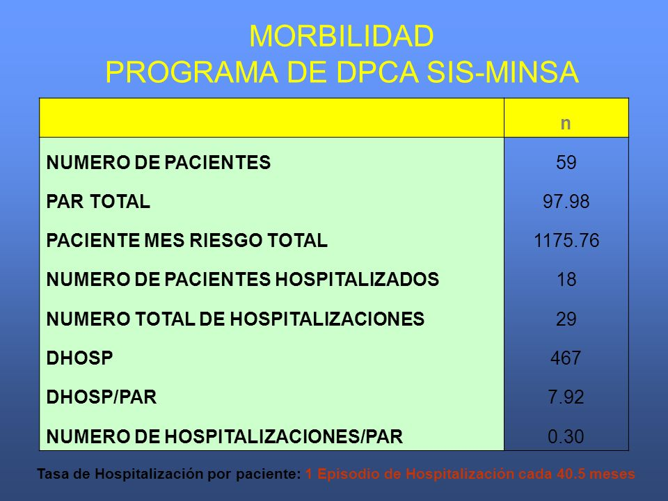 MORBILIDAD PROGRAMA DE DPCA SIS-MINSA