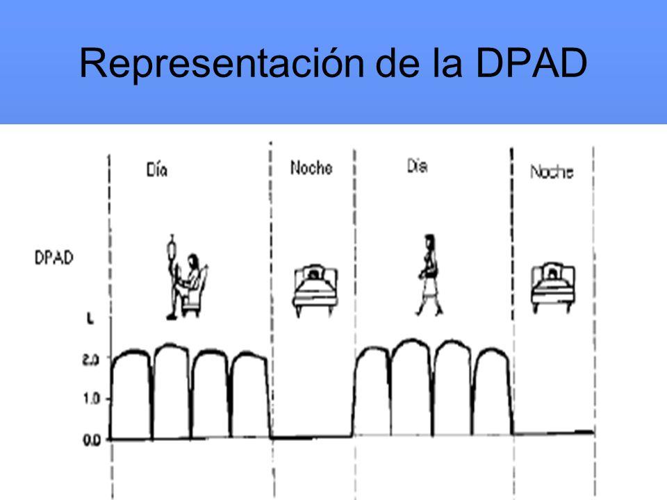 Representación de la DPAD