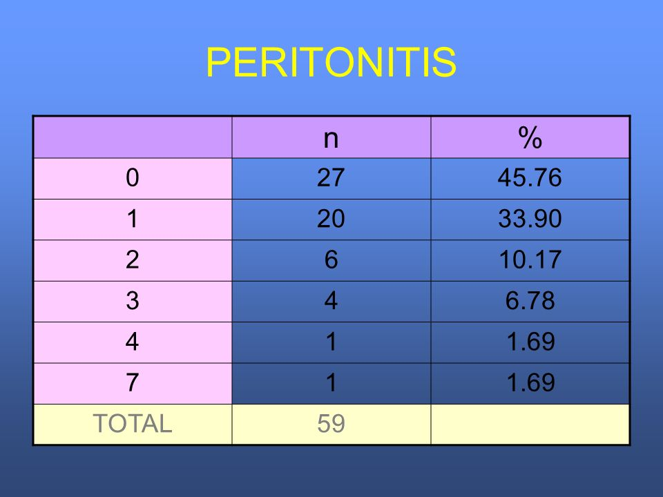 PERITONITIS n % 27 45.76 1 20 33.90 2 6 10.17 3 4 6.78 1.69 7 TOTAL 59