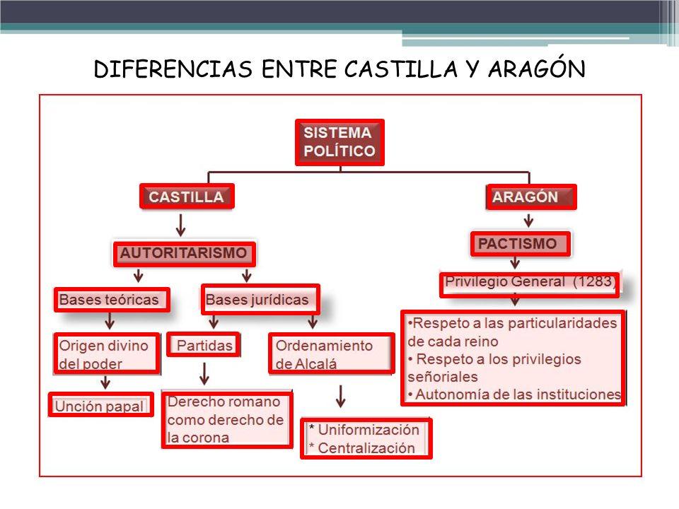 DIFERENCIAS ENTRE CASTILLA Y ARAGÓN
