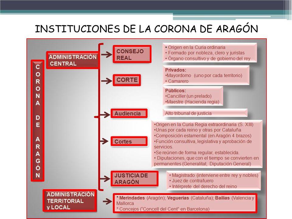 INSTITUCIONES DE LA CORONA DE ARAGÓN