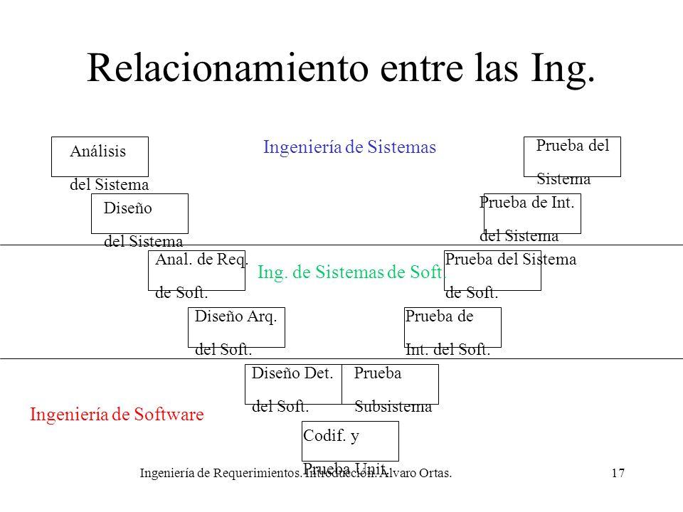 Relacionamiento entre las Ing.