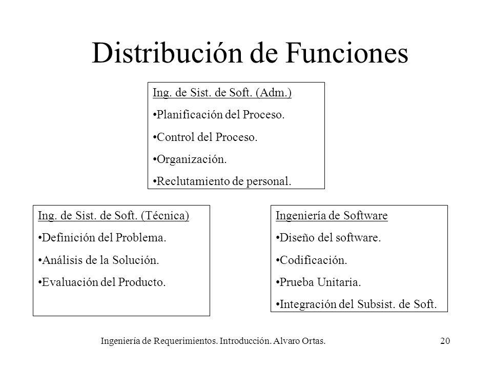 Distribución de Funciones