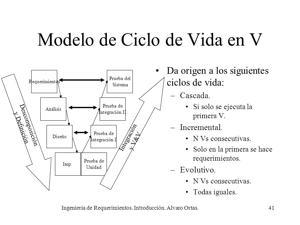 Modelo de Ciclo de Vida en V