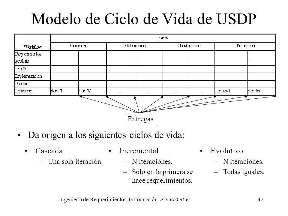 Modelo de Ciclo de Vida de USDP