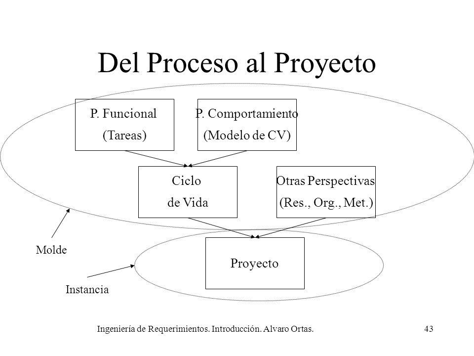 Del Proceso al Proyecto