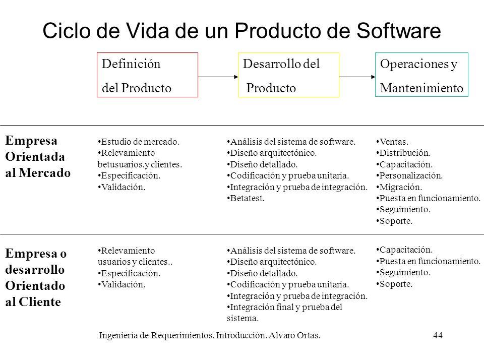 Ciclo de Vida de un Producto de Software