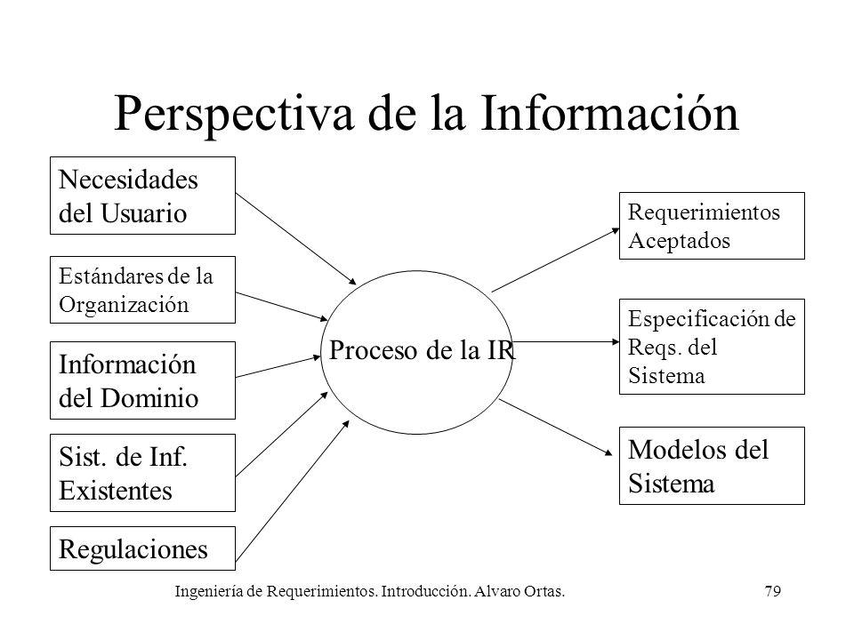 Perspectiva de la Información