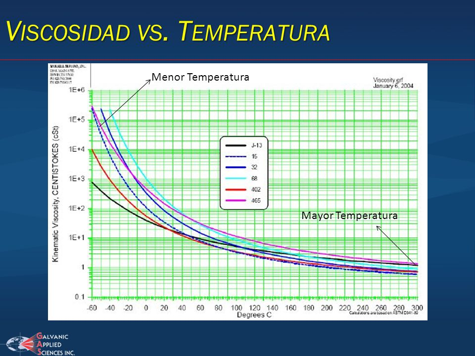 Viscosidad vs. Temperatura