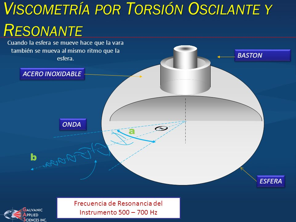 Frecuencia de Resonancia del Instrumento 500 – 700 Hz