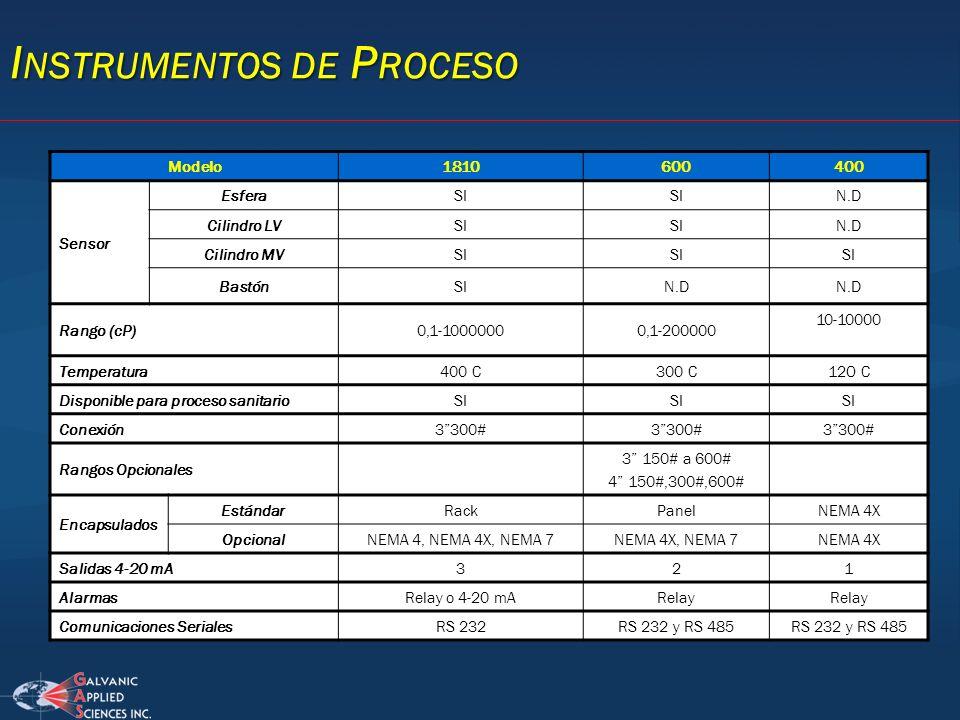 Instrumentos de Proceso