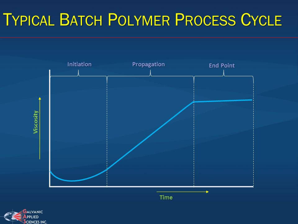 Typical Batch Polymer Process Cycle