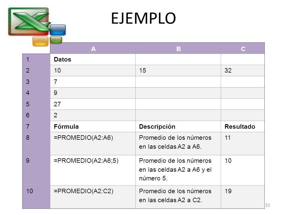 EJEMPLO A B C 1 Datos 2 10 15 32 3 7 4 9 5 27 6 Fórmula Descripción