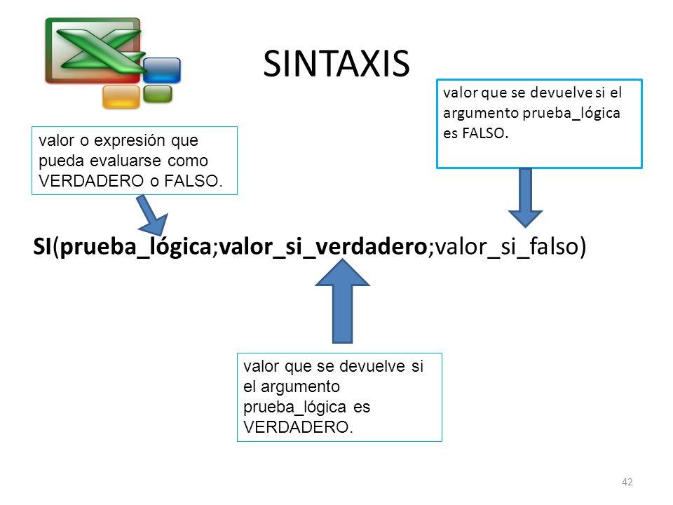 SINTAXIS SI(prueba_lógica;valor_si_verdadero;valor_si_falso)