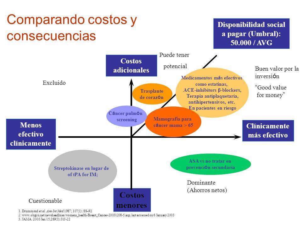 Comparando costos y consecuencias