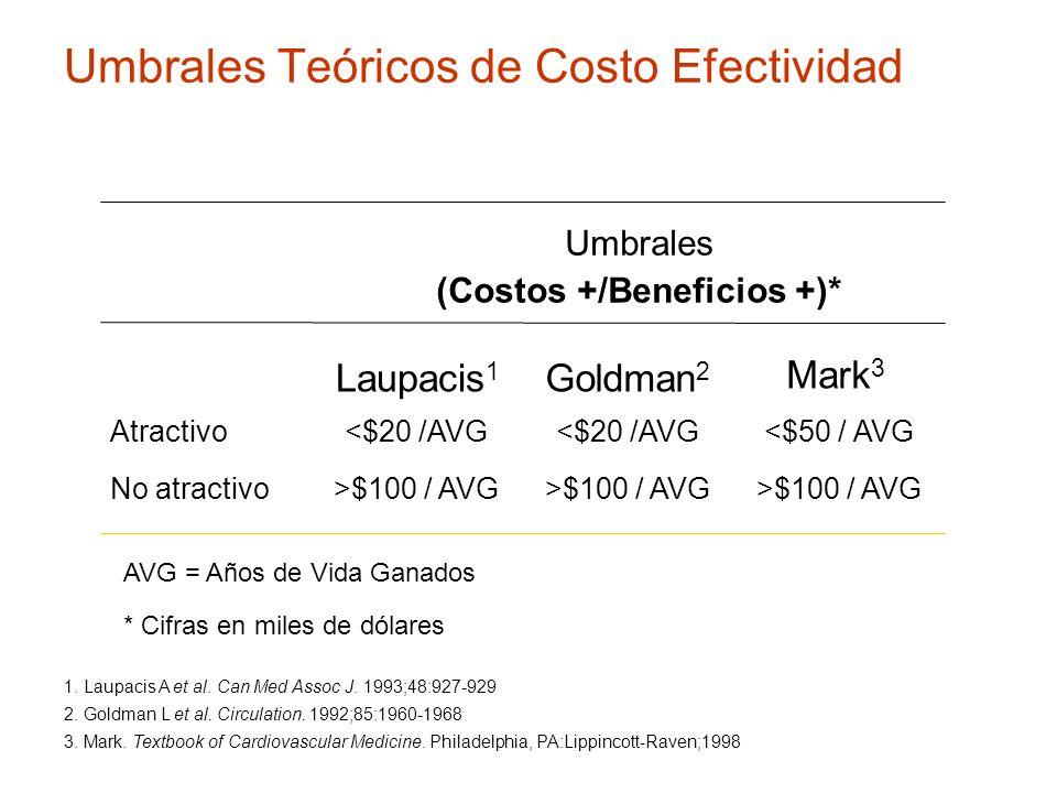 Umbrales Teóricos de Costo Efectividad