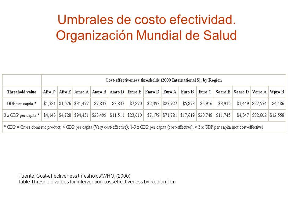 Umbrales de costo efectividad. Organización Mundial de Salud