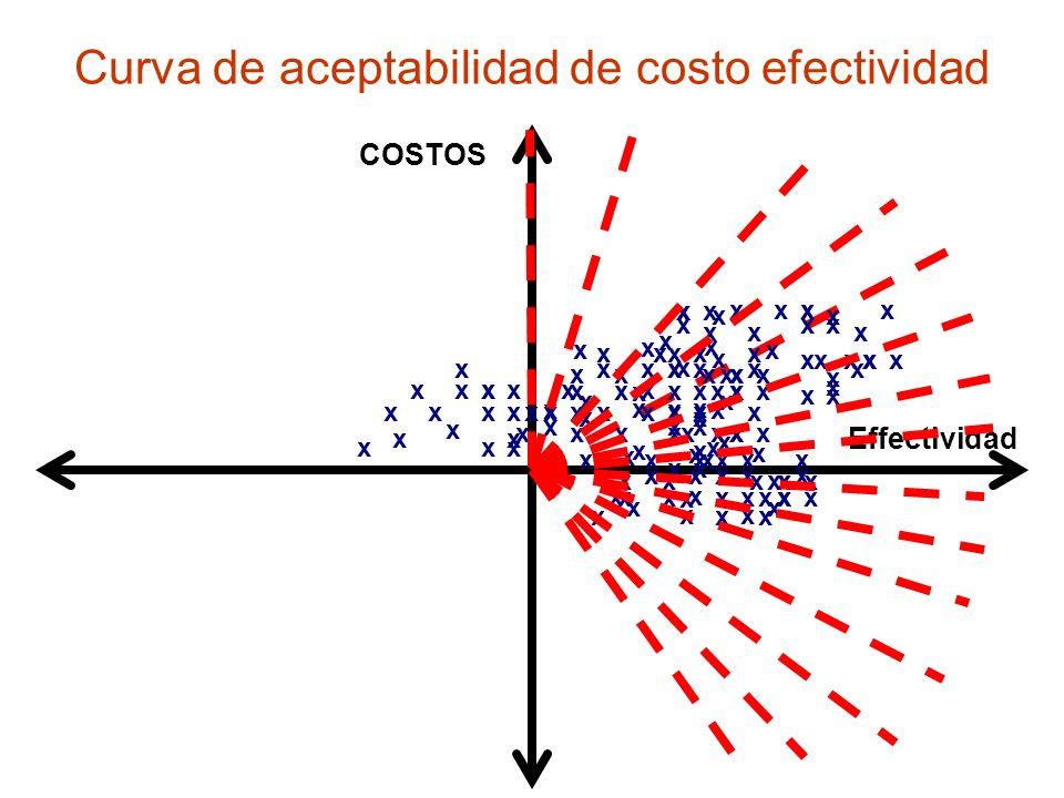Curva de aceptabilidad de costo efectividad