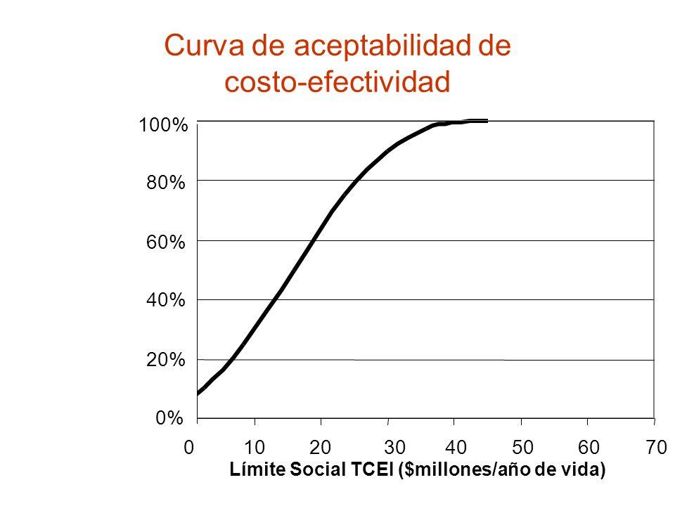 Curva de aceptabilidad de costo-efectividad