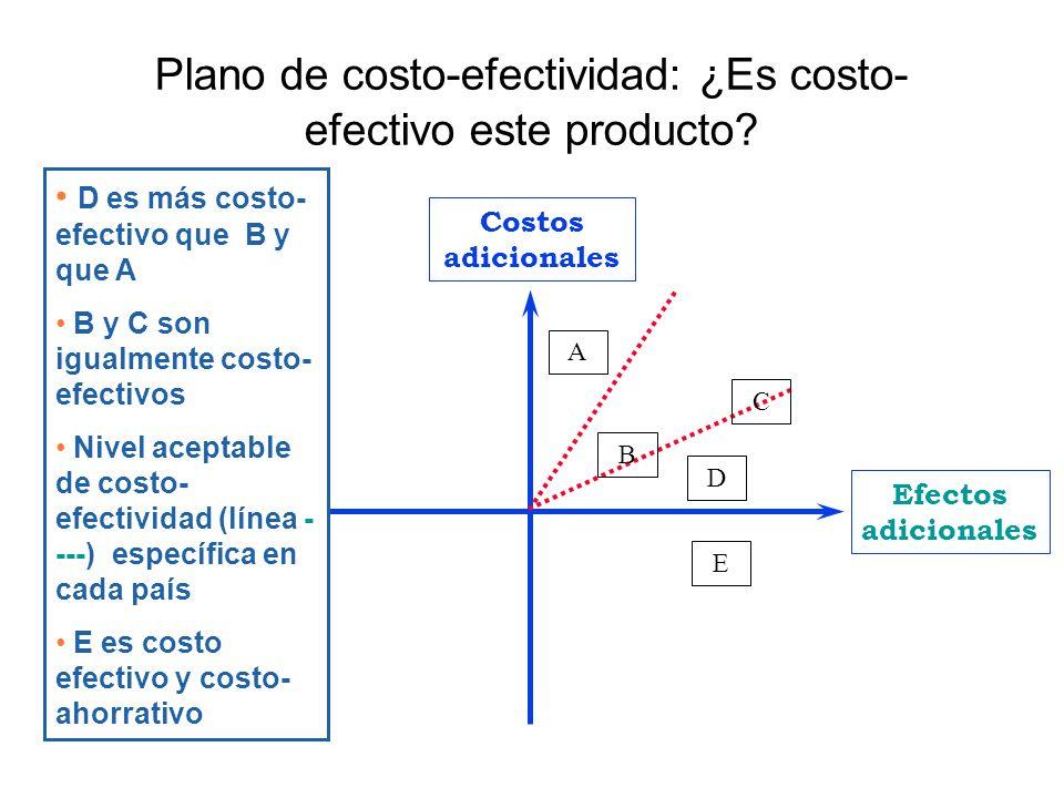 Plano de costo-efectividad: ¿Es costo-efectivo este producto