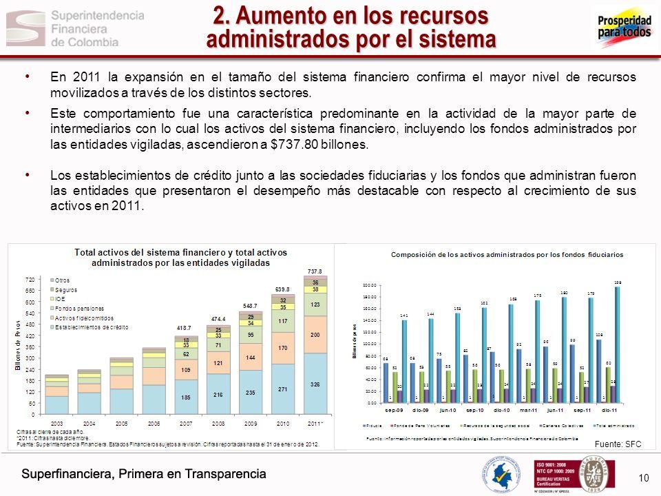2. Aumento en los recursos administrados por el sistema