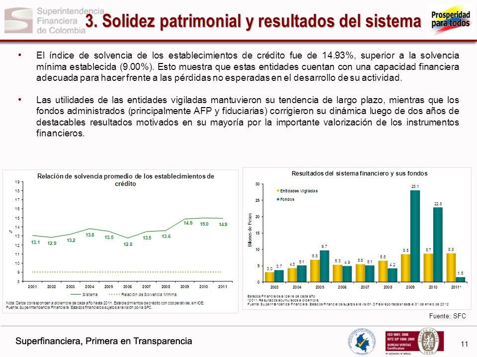3. Solidez patrimonial y resultados del sistema