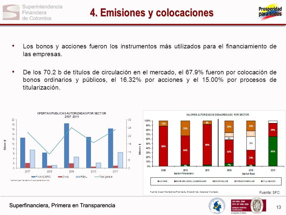 4. Emisiones y colocaciones