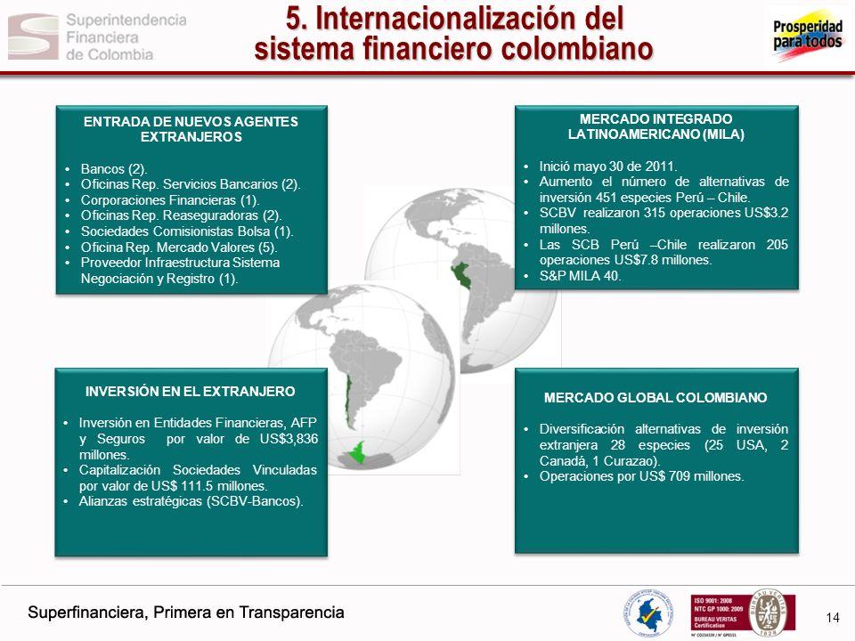 5. Internacionalización del sistema financiero colombiano