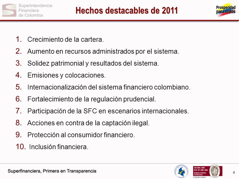 Hechos destacables de 2011 Crecimiento de la cartera.