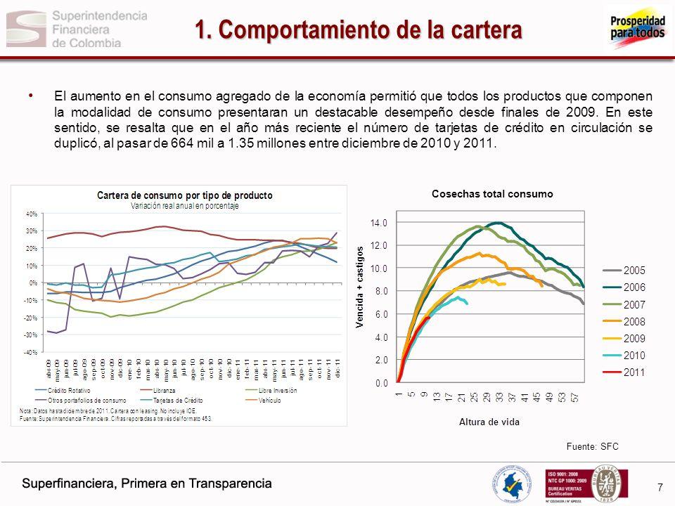 1. Comportamiento de la cartera Cosechas total consumo